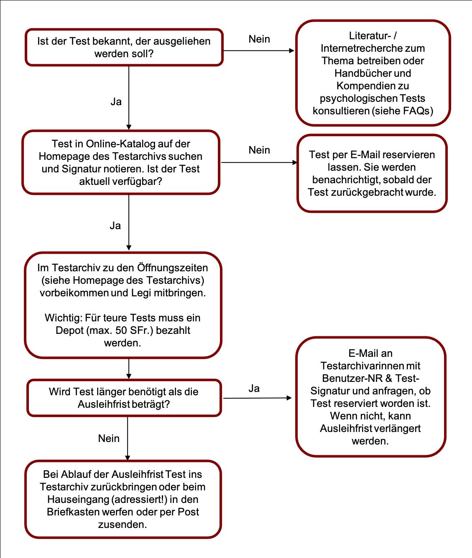 Schema Ablauf Testausleihe